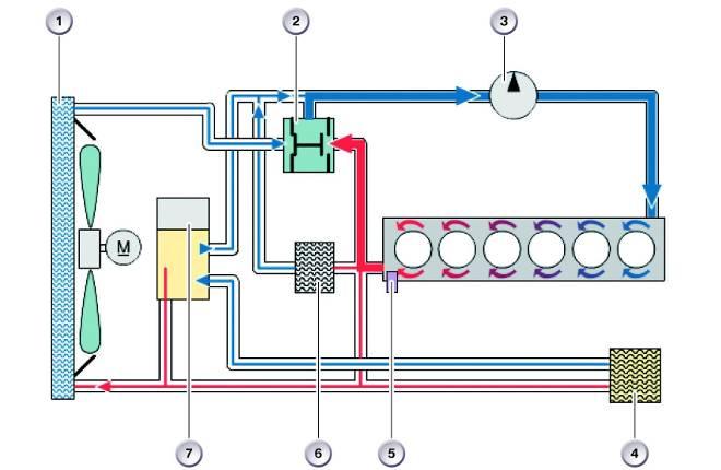 Схема системы охлаждения с насосом охлаждающей жидкости с ременным приводом