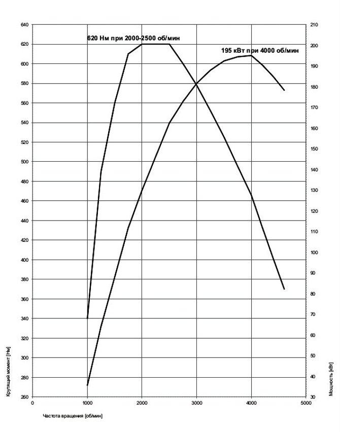 Диаграммы мощности и крутящего момента мотора Б57 Д30 О0