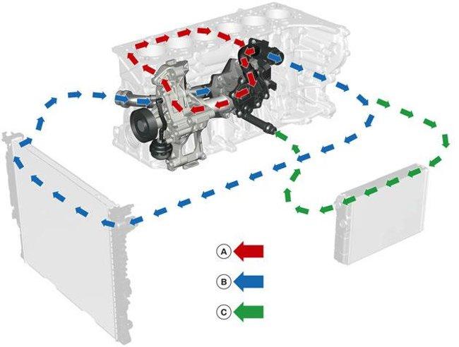 Поток охлаждающей жидкости в двигателе B58