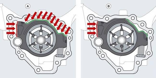 Принцип работы системы управления масляного насоса двигатель B58