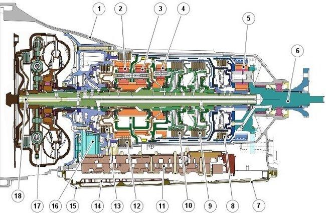 Структура коробки 8HP70