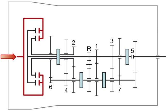Нейтральное положение в GS7D36BG - сцепления не замкнуты
