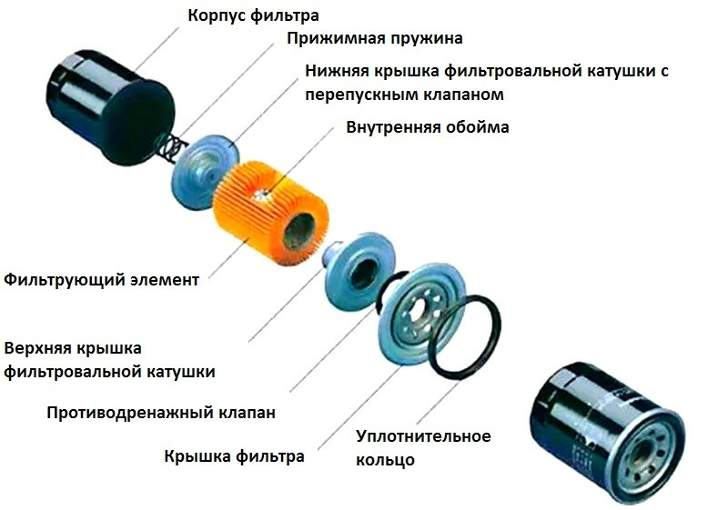 Конструкция масляного фильтра